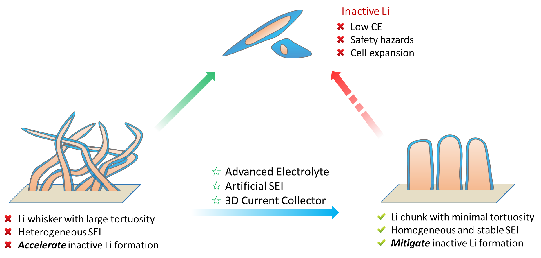 Research II – LESC